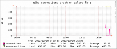 galera-lb-1-glbd connections